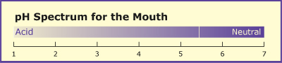 Chart showing the pH levels of a mouth